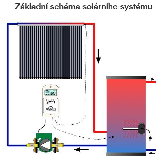 Základní schéma solárního systému